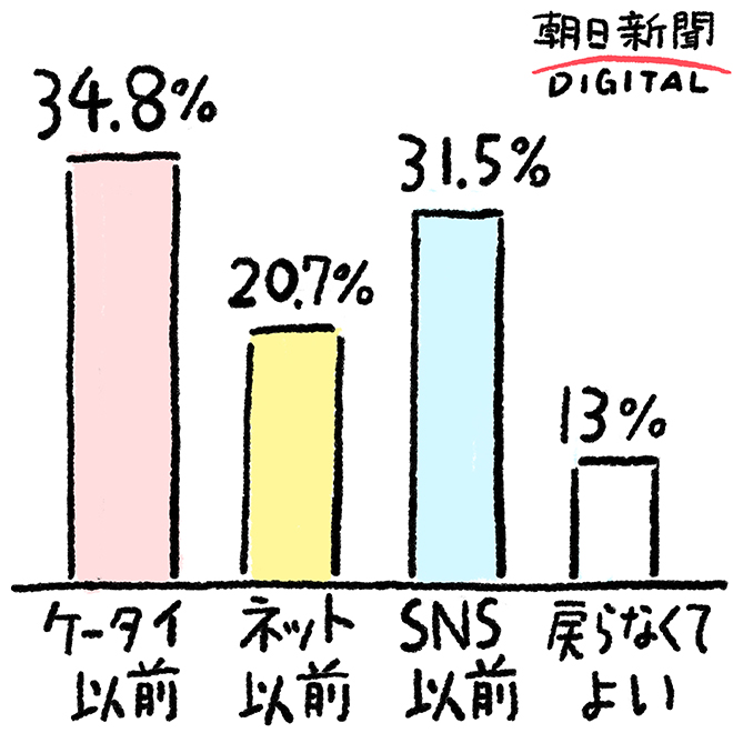 SNSなんていらない! 文明はここまで戻ってよい!朝日新聞デジタルアンケート集計結果:ケータイ以前34%。ネット以前20.7%。SNS以前31.5%。戻らなくてよい13%。