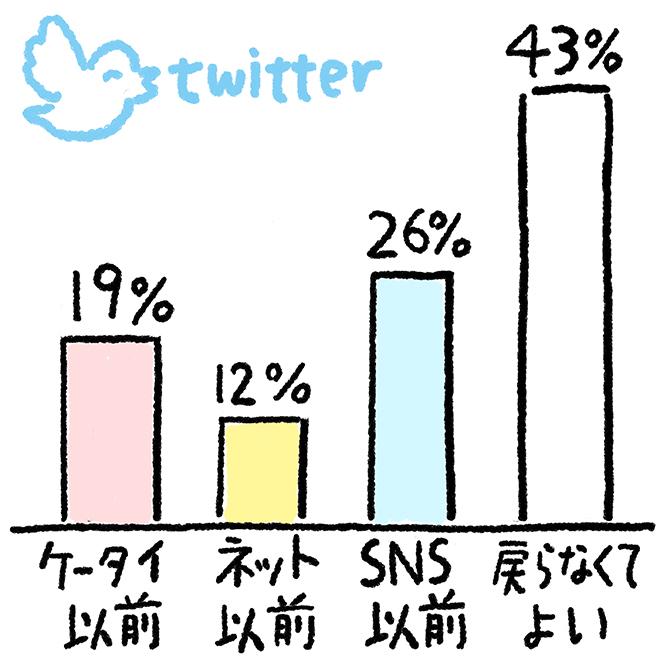 SNSなんていらない! 文明はここまで戻ってよい!Twitterアンケート集計結果:ケータイ以前19%。ネット以前12%。SNS以前26%。戻らなくてよい43%。