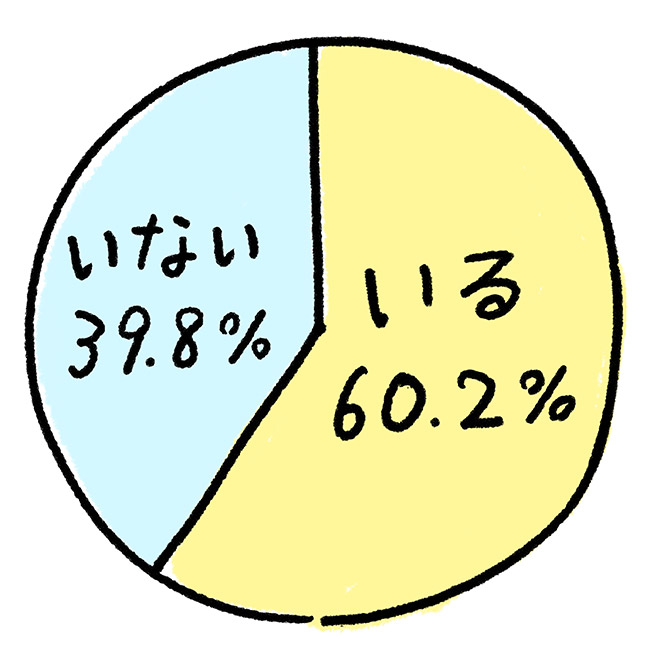 (円グラフ):「しかられてみたい有名人はいますか?」。いる60.2%。いない39.8%