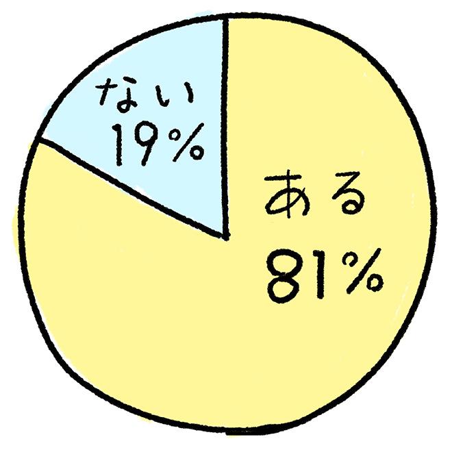 (円グラフ):「自分にしか分からない笑いのツボがある」。ある81%。ない19%