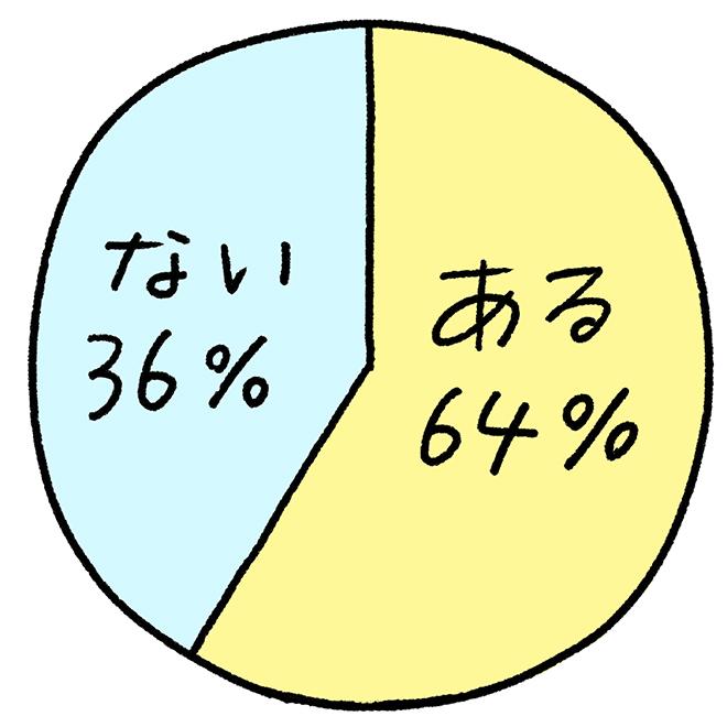 (円グラフ):「忘れられない弁当がある」。ある64パーセント。ない36パーセント