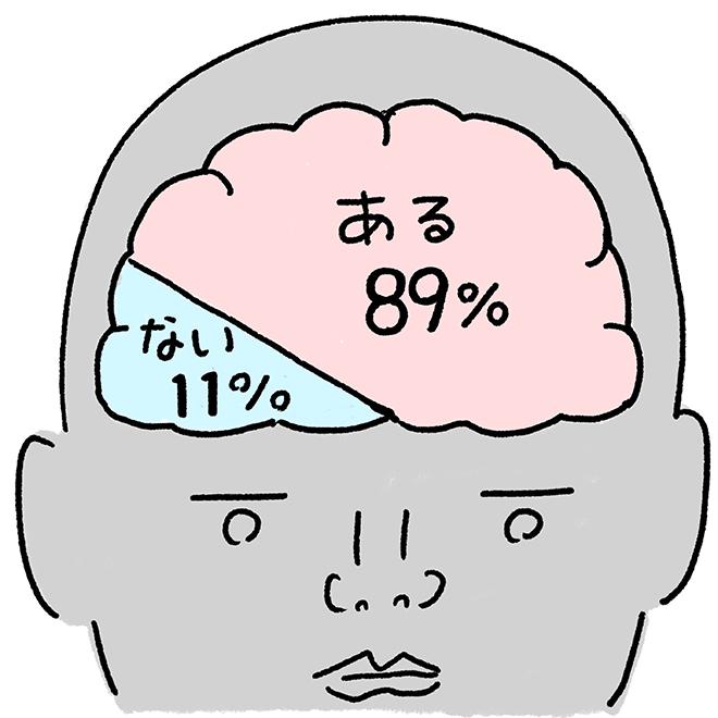 「間違えたまま覚えた知識で大恥をかいたことがある」。ある 89%  ない 11%