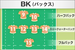 BK(バックス)布陣図