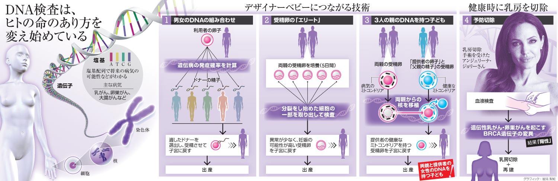 DNA検査は、ヒトの命のあり方を変え始めている