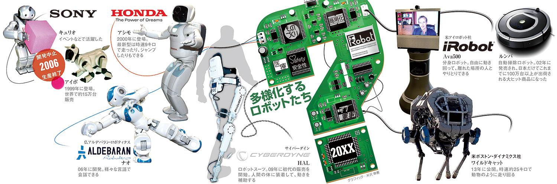 多様化するロボットたち