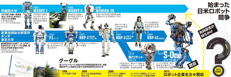 始まった日米ロボット競争
