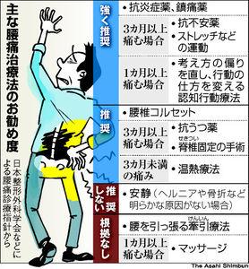 図:主な腰痛治療法のお勧め度