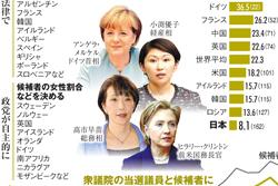 女性議員の現状