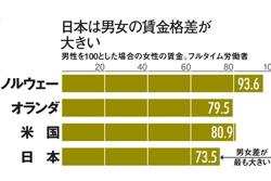 日本で女性が置かれた状況は厳しい