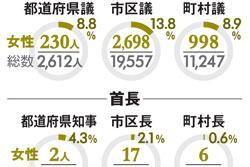 国会、地方議会、自治体首長に占める女性の数と割合
