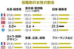 報道機関で働く、女性の割合/役職別の女性の割合