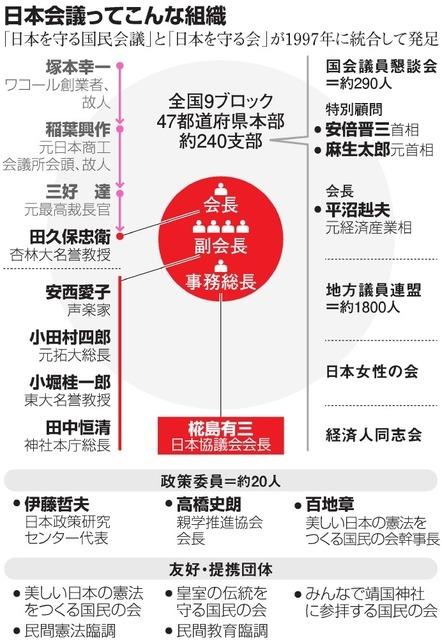 日本会議の組織