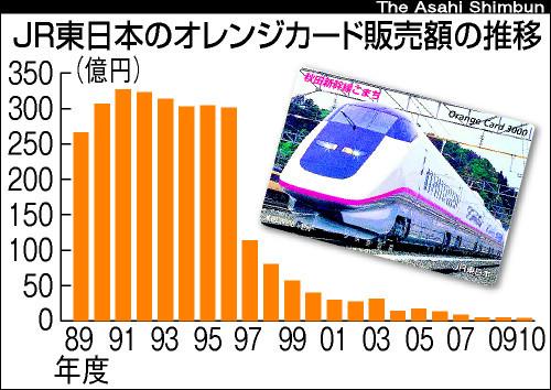図:JR東日本のオレンジカードの販売額の推移