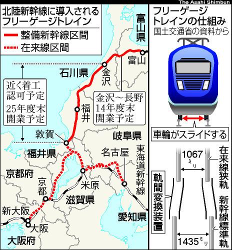 図:北陸新幹線に導入されるフリーゲージトレイン