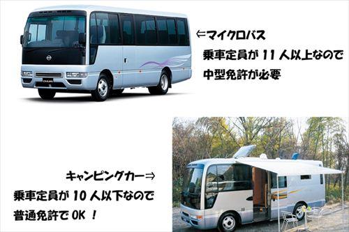 このふたつの画像。実は同じ車両なのですが、左上のマイクロバスは29人乗りなので中型免許(限定条件なし)が必要ですが、右下のキャンピングカーは乗車定員10人なので普通免許で運転できます