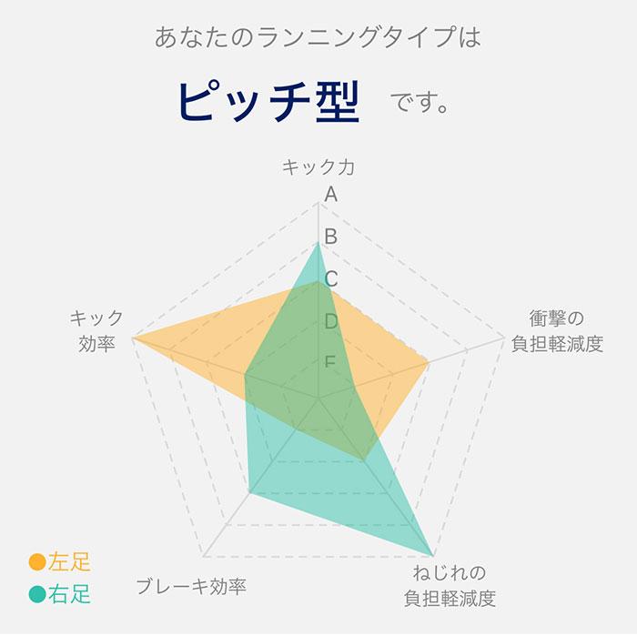 ランニングのタイプがレーダーチャートで可視化される