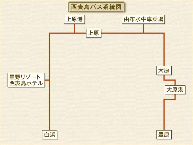 西表島バス系統図