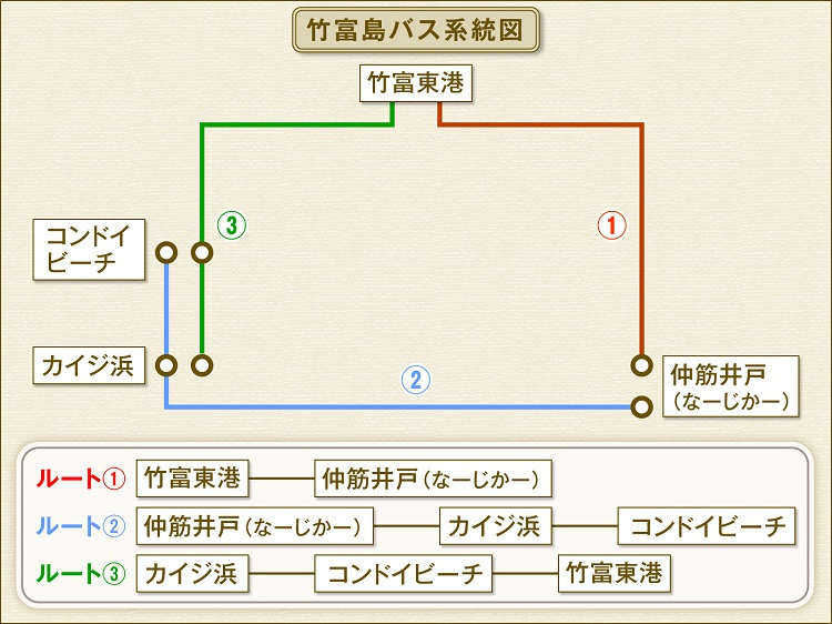 竹富島バス系統図