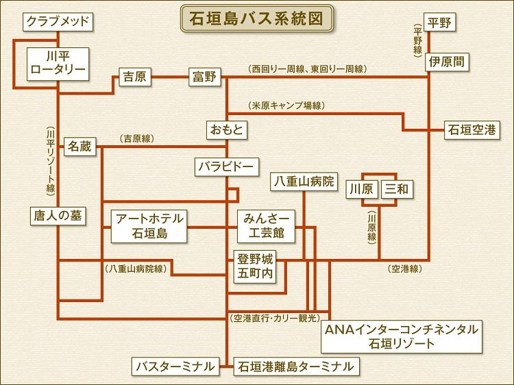 石垣島バス系統図