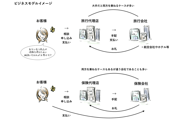 <41>金融業界のビジネスモデルを理解しよう③