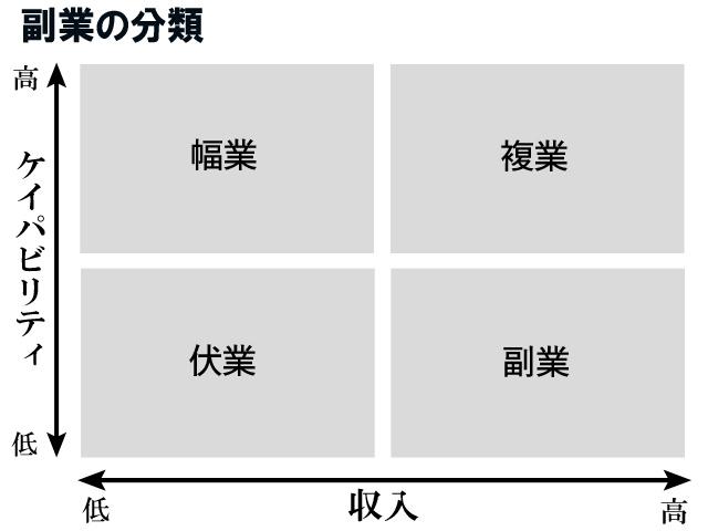 図・副業の分類