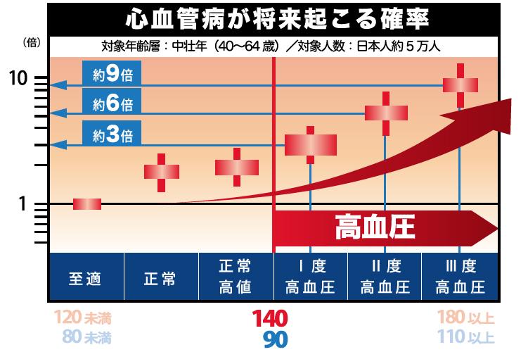 出典:日本高血圧学会