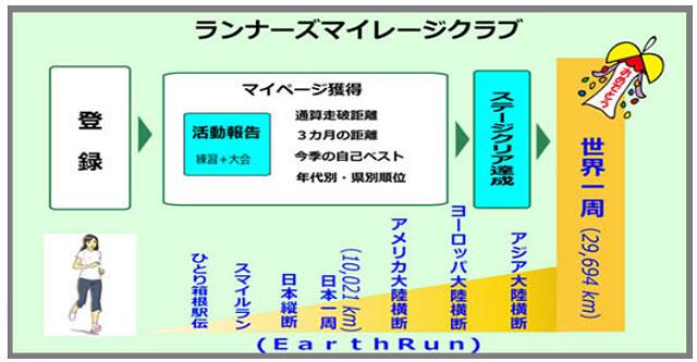 図=RMCランナーズマイレージクラブ提供