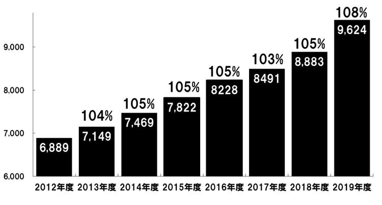 男性スキンケア市場の推移(出典:インテージSRIデータ 単位:百万円)