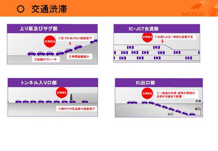 渋滞発生のメカニズム(提供:NEXCO中日本)