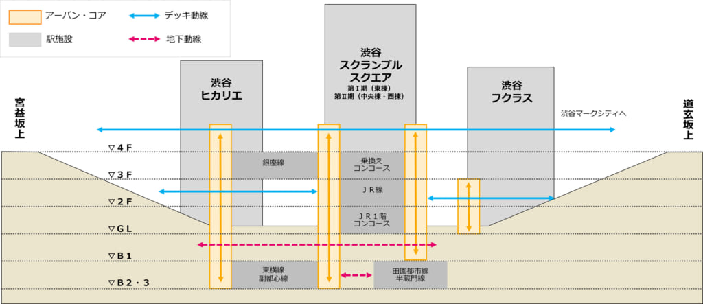 渋谷で地上230mの眺望体験 11月開業「渋谷スカイ」予約開始