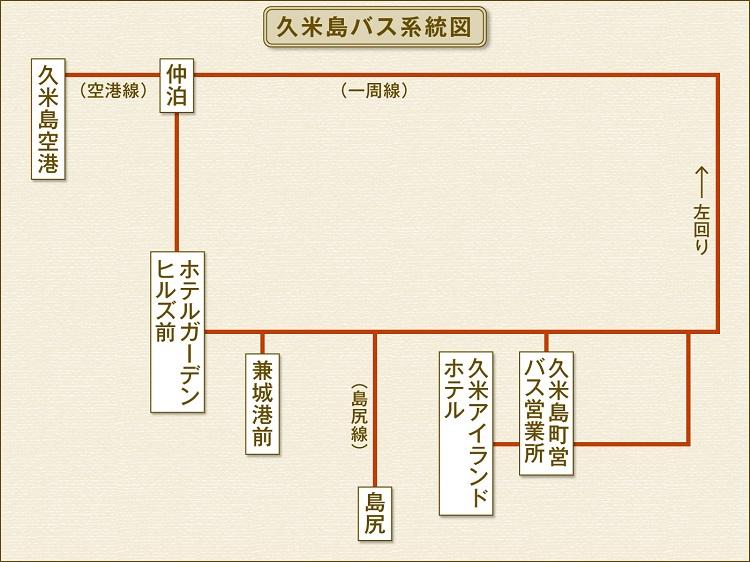 久米島バス系統図
