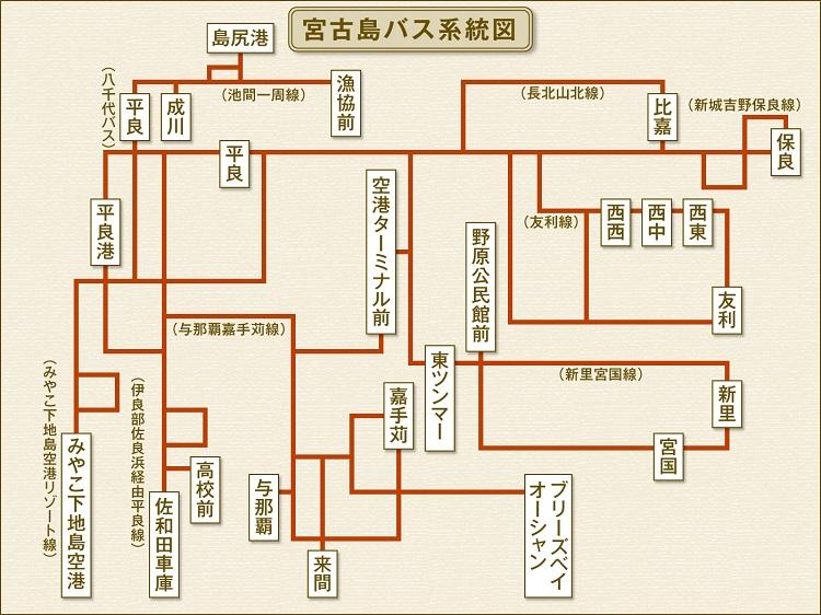 宮古島バス系統図
