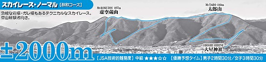 あの山の頂上までどれだけ速く登っておりてこられるか。快速登山『スカイランニング』