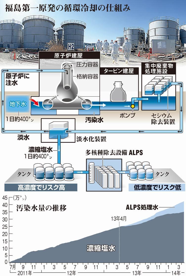 福島第一原発の循環冷却の仕組み