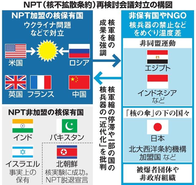 NPT(核不拡散条約)再検討会議対立の構図