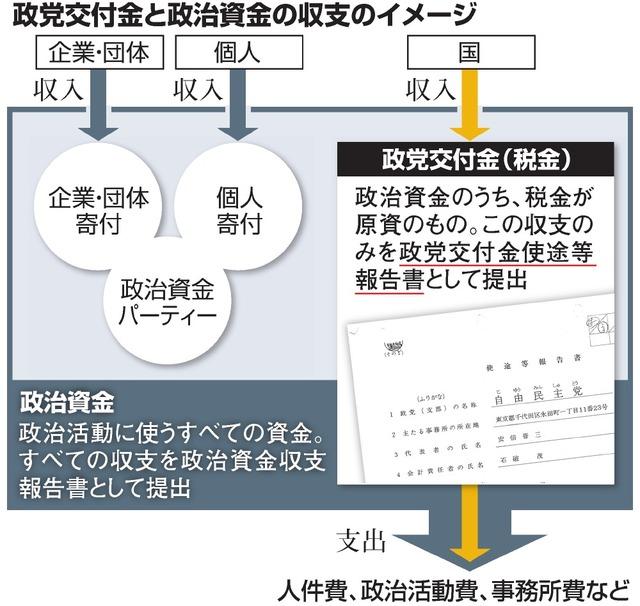 (いちからわかる!)政党交付金ってなに?