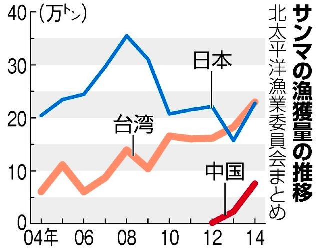 TOPICS/サンマ不漁 今年の漁獲半減 台湾船、公海で「先取り」:朝日 ...