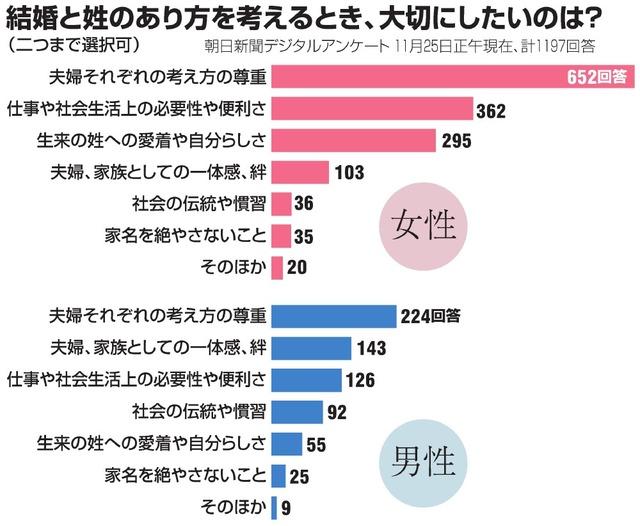 夫婦の姓、どう考える? 結婚控えて揺れ動く女性の思い:朝日新聞デジタル