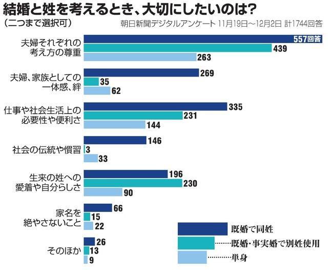 夫婦の姓、制度変更を待つ女性の思い 娘と夫の考えは:朝日新聞デジタル