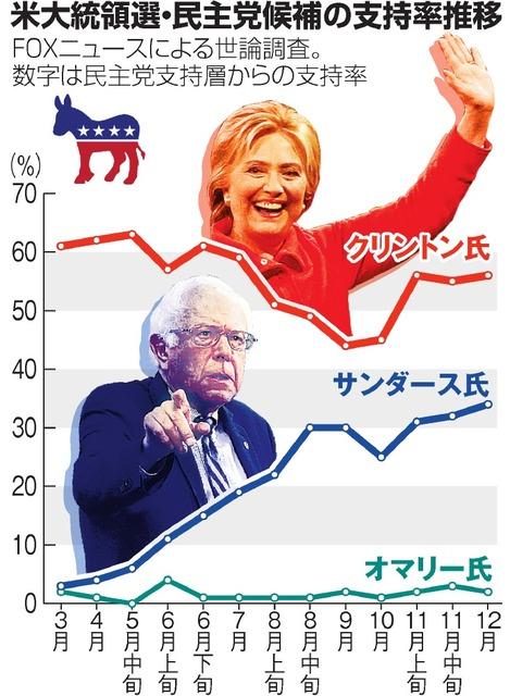 アメリカ 大統領 選挙 支持 率