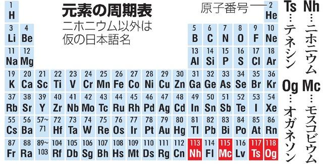 「ニホニウム」元素周期表に 新元素4つ、名称案出そろう:朝日新聞デジタル