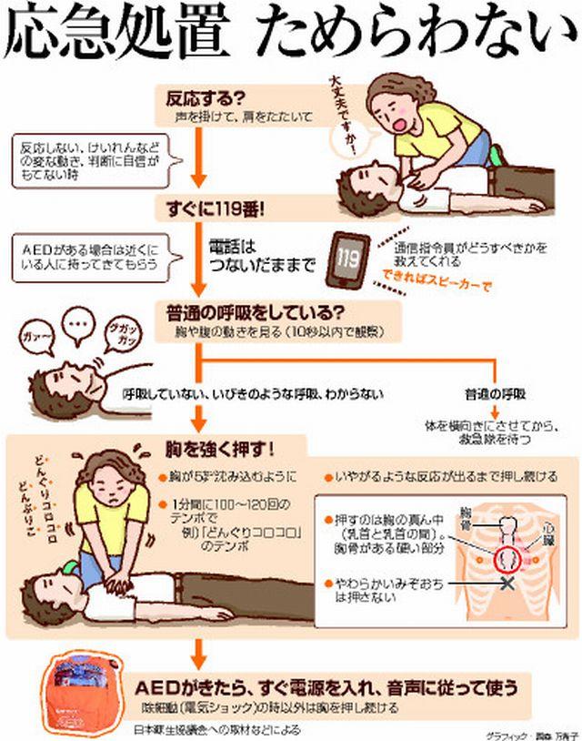 突然倒れた人への応急処置のポイント:朝日新聞デジタル
