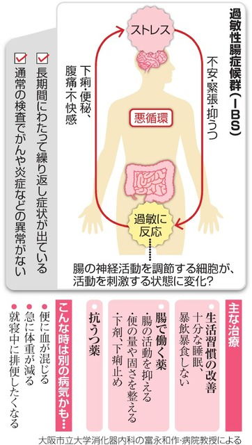 性 薬 症候群 過敏 腸