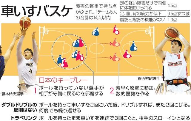 車椅子 バスケ ルール