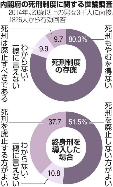死刑廃止、20年までに」 日弁連表明へ/世論は容認多数:朝日新聞 ...