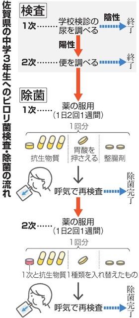菌 除 副作用 ピロリ 菌