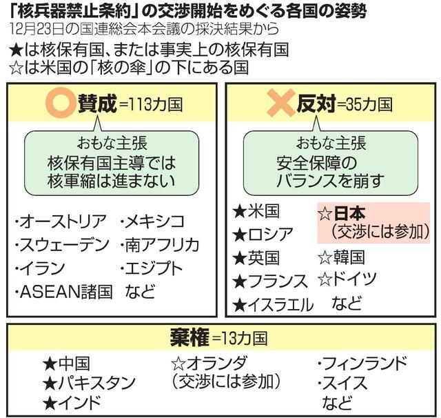 いちからわかる!)核兵器禁止条...