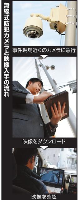 防犯カメラ、初動捜査で活躍 大阪府内、無線で映像提供:朝日新聞デジタル