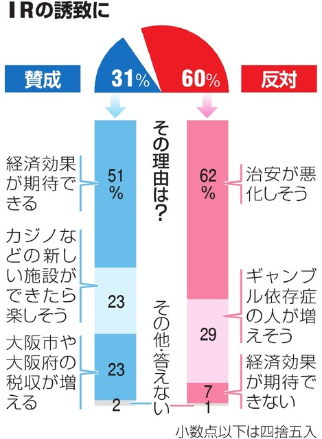 IR誘致「反対」60% 朝日新聞・ABC大阪府民調査
