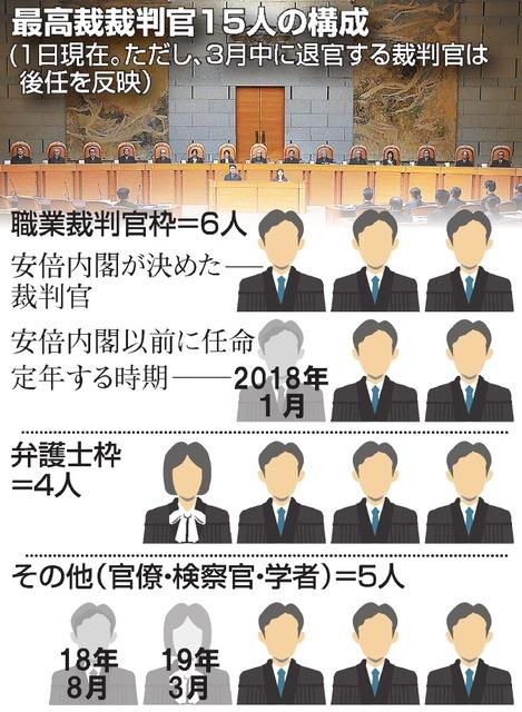 最高裁人事、崩れた「慣例」 その意味するところは:朝日新聞デジタル